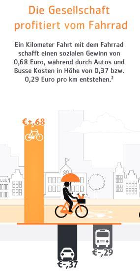 Kosten Nutzen Radfahren