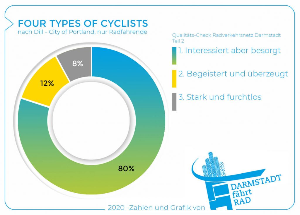 Four Types Of Cyclists - Nur Radfahrende