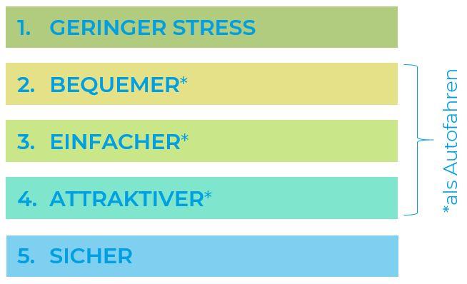 Merkmale eines guten Radverkehrsnetzes: Geringer Stress, bequem, einfach, attraktiv, sicher