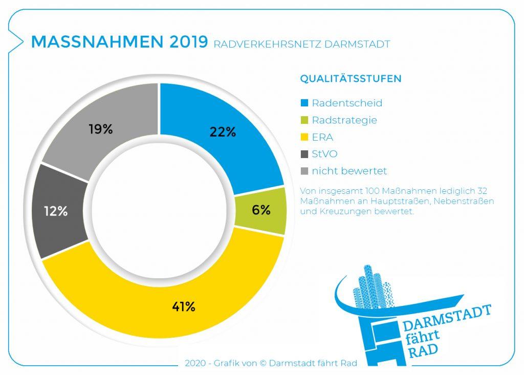 2019_Maßnahmen Qualitätsstufen
