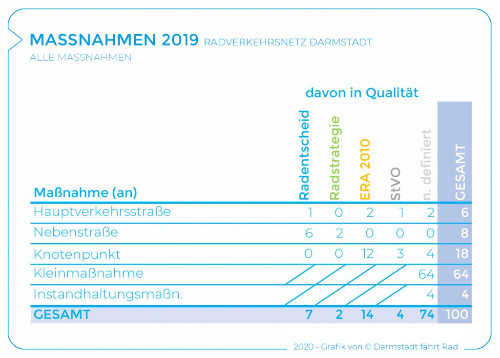 2019_Maßnahmen alle_Tabelle