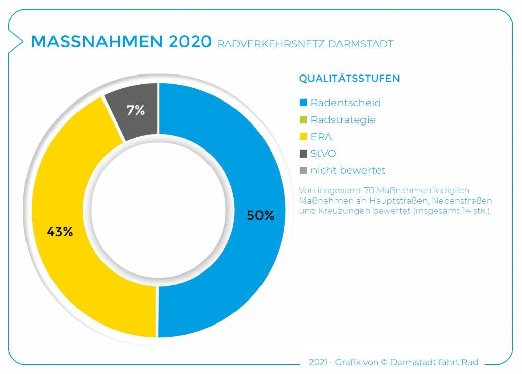 2020_Maßnahmen Qualitätsstufen