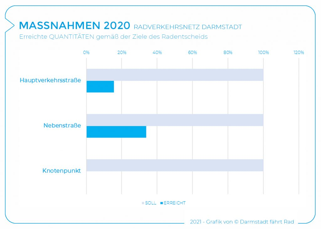2020_Maßnahmen Quantitäten