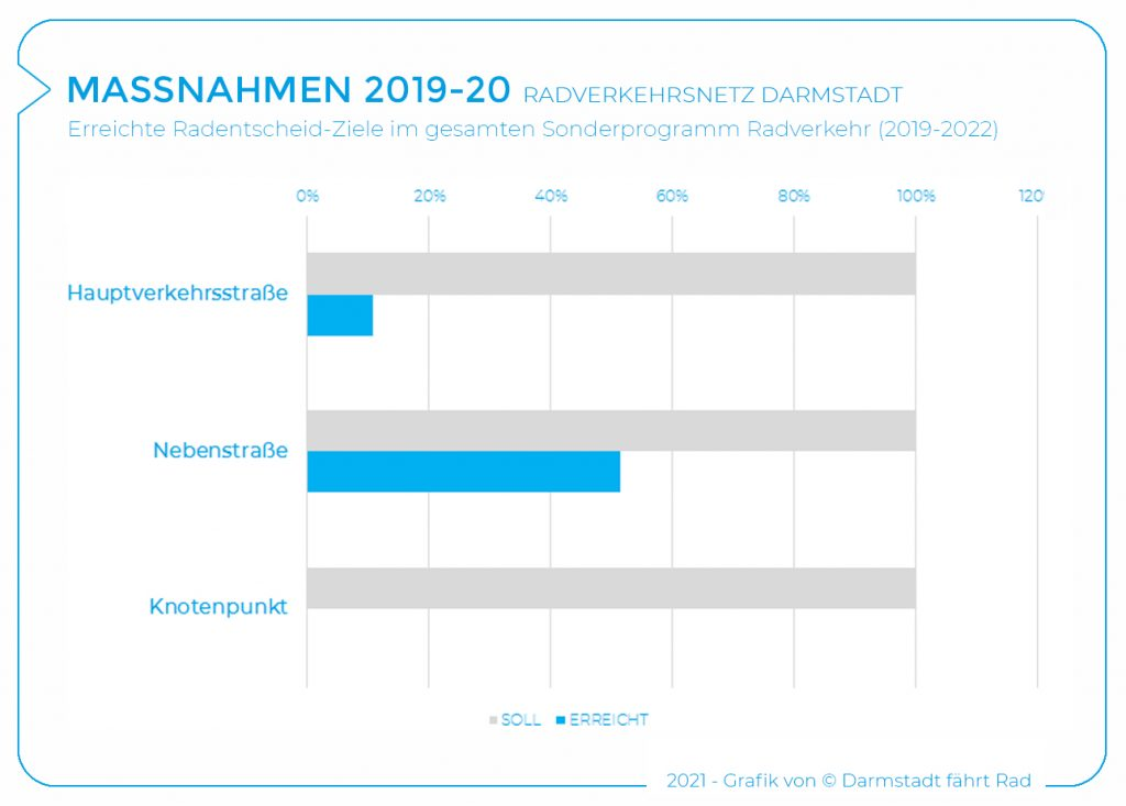 2019-20_Maßnahmen Quantitäten GESAMT