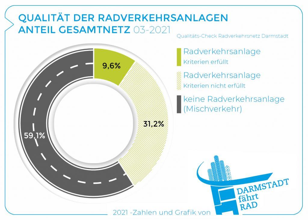 Qualität Radverkehrsanlagen 2021