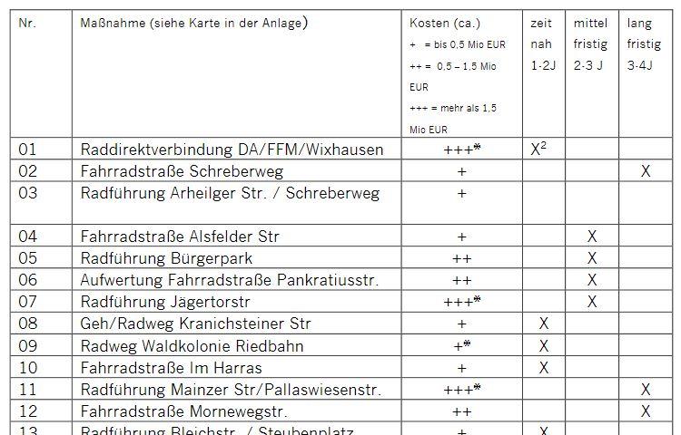 Screenshot Maßnahmenliste